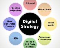Digital Web Agency Sydney for Strategy